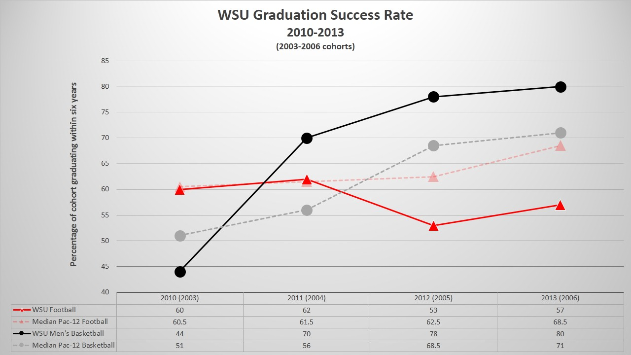 WSU makes gains in NCAA's Graduation Success Rate metric ...