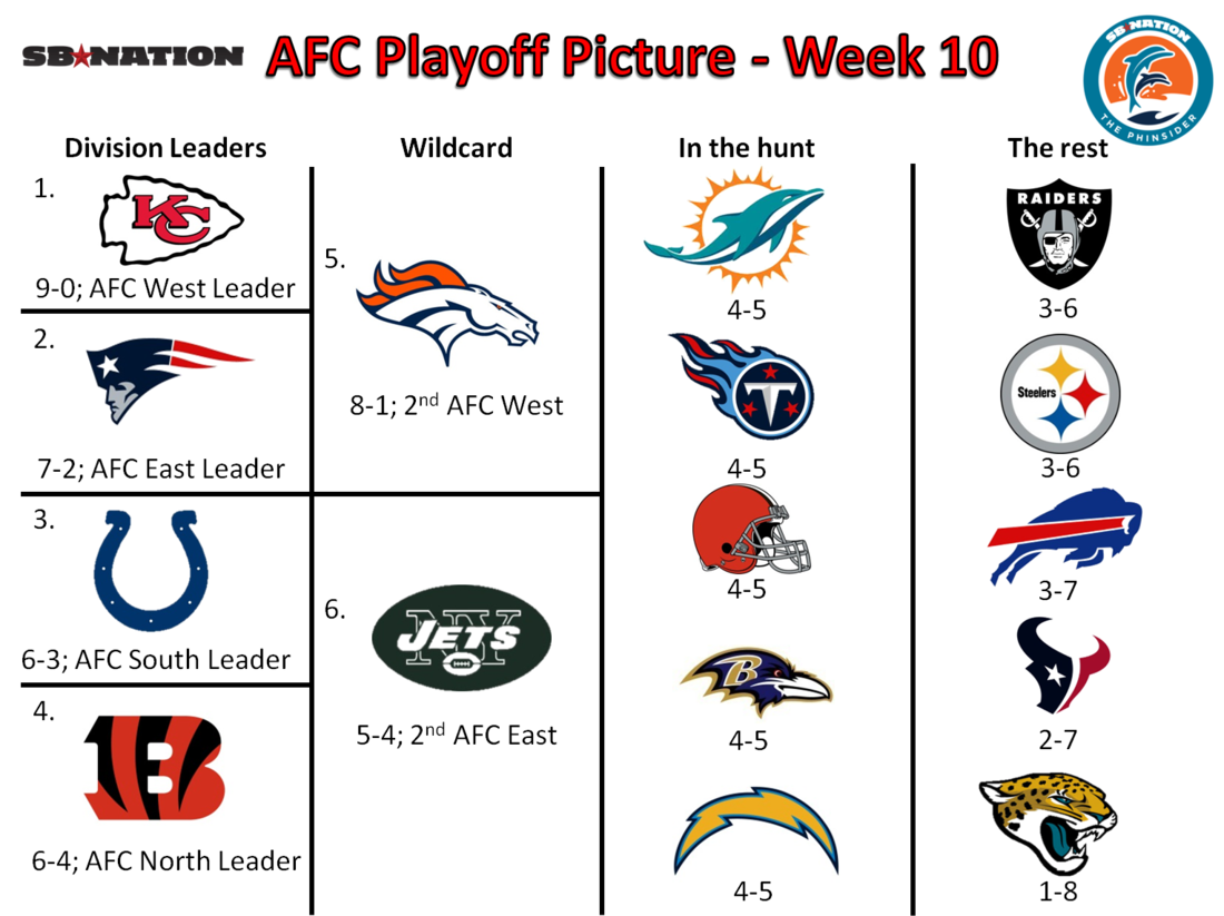 years afc divisional playoff - HD1100×823
