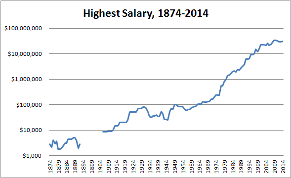 MLB salary trends - Beyond the Box Score