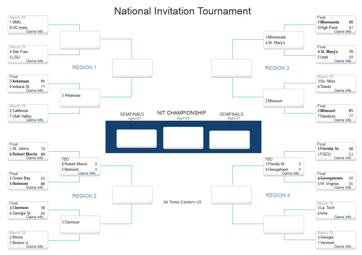 graphic regarding Nit Bracket Printable called 2014 NIT bracket and program: Spherical 1 concludes upon