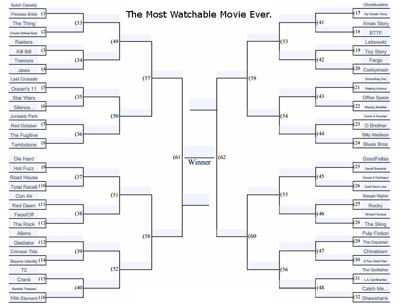 the most watchable movie bracket round one revealed progressive